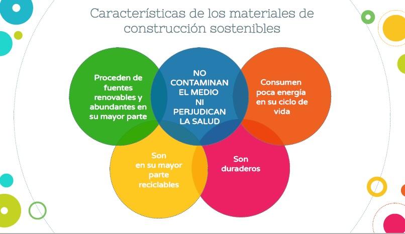 materiales sostenibles - kalmak vivienda esencial bioclimática