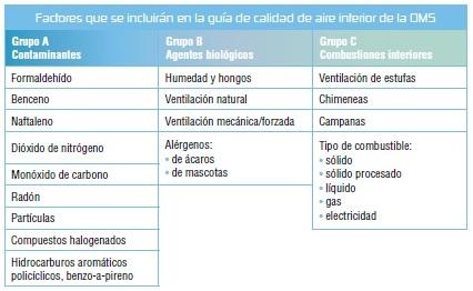 contaminación calidad aire interior - kalmak vivienda esencial bioclimática